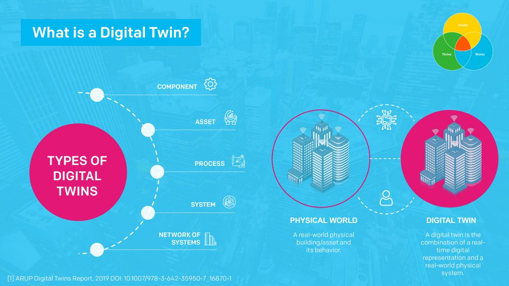 Chetwoods Works - Digital Twins